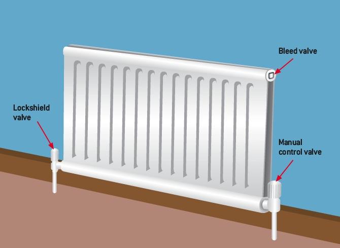 How To Bleed Your Radiators Jwc Plumbing Heating